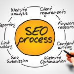 SEO in a Nutshell: The What, How, and Why it Works for Small Businesses